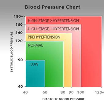 magas vérnyomás napja 2020-ban