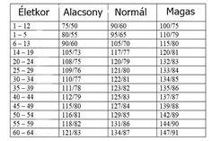 magas vérnyomás normalizálása