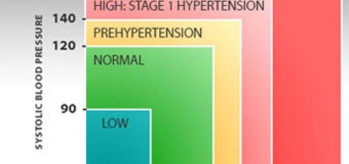 miért nem hipertóniás édesség