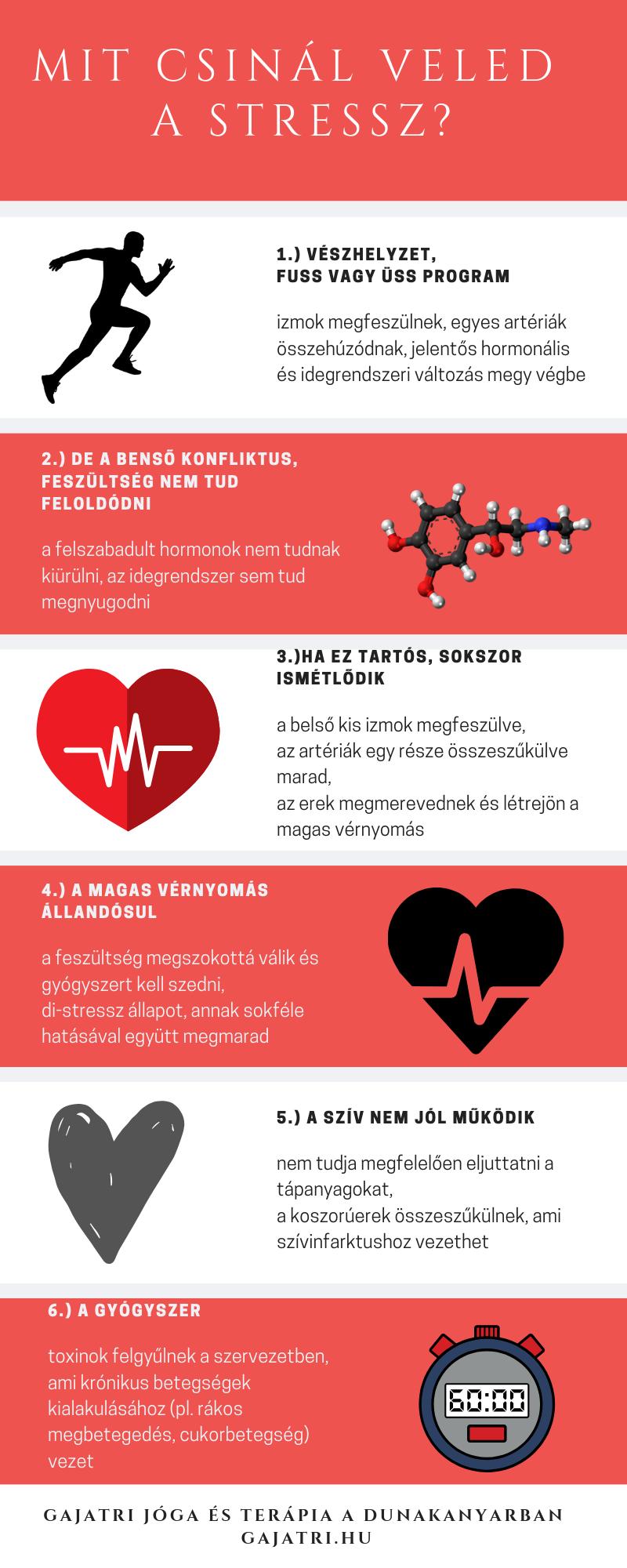 magas vérnyomás 3 szakasz a magas vérnyomás modern kezelési rendje