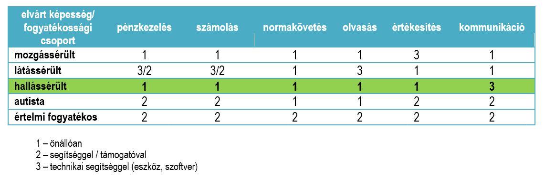 hogyan lehet regisztrálni a fogyatékosságok egy csoportját magas vérnyomás miatt)