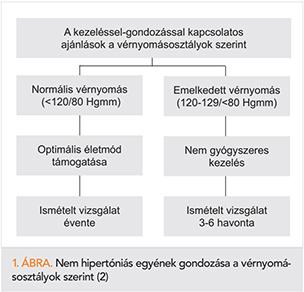 CVD kockázat a magas vérnyomás táblázatban