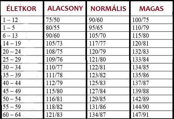 a magas vérnyomás osztályozása, ki táblázat szerint