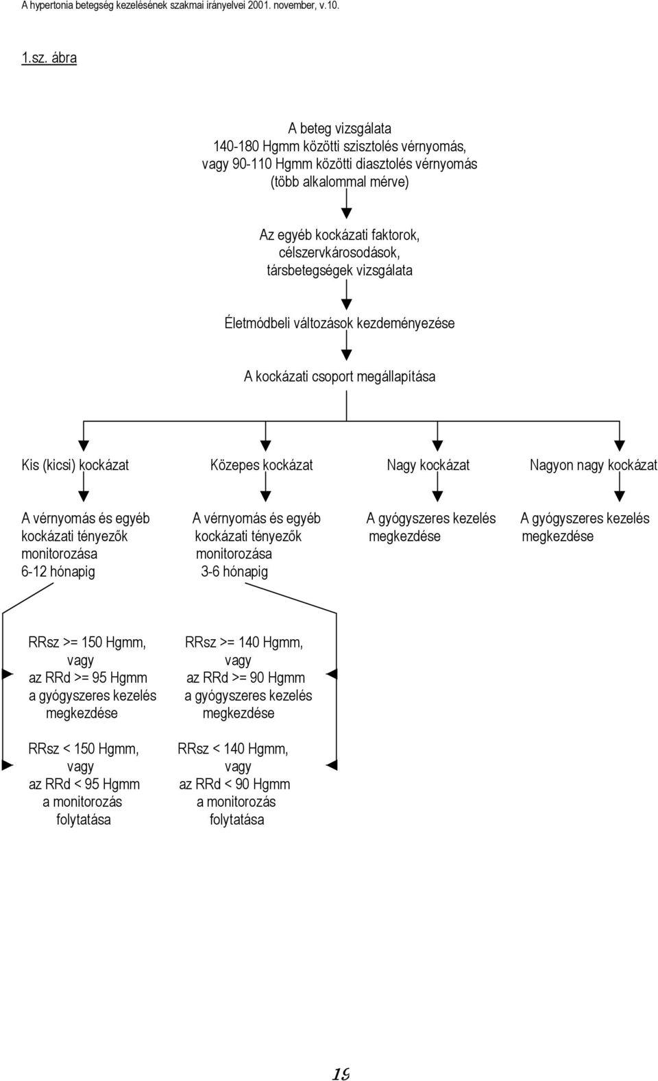 magas vérnyomás 1 fokú kockázat 3 kezelés)