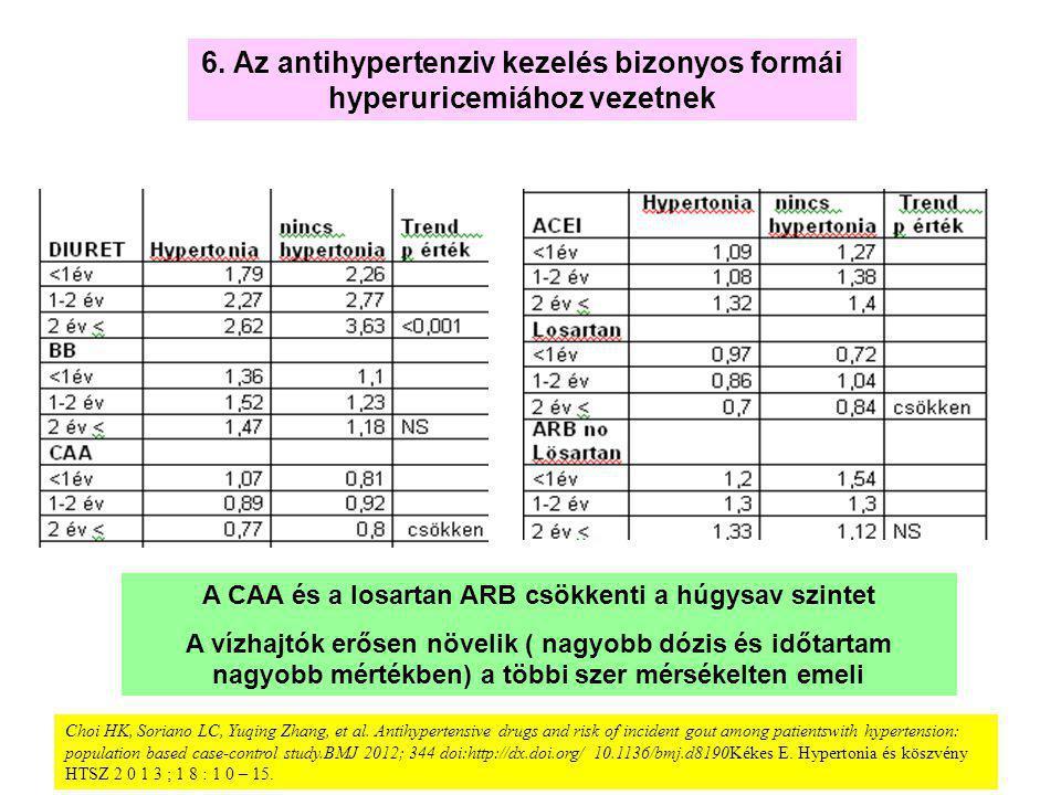 losartan hypertonia kezelési rend)