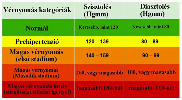 mandulagyulladás miatti magas vérnyomás mi a 2 fokú magas vérnyomás kockázata