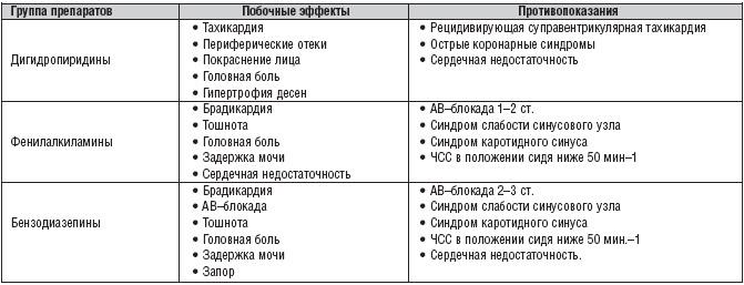 a magas vérnyomás elleni béta-blokkolók listája)