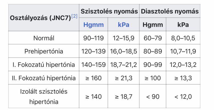 magas vérnyomás 2 fokozatú előnyei mágnesek magas vérnyomás kezelésére