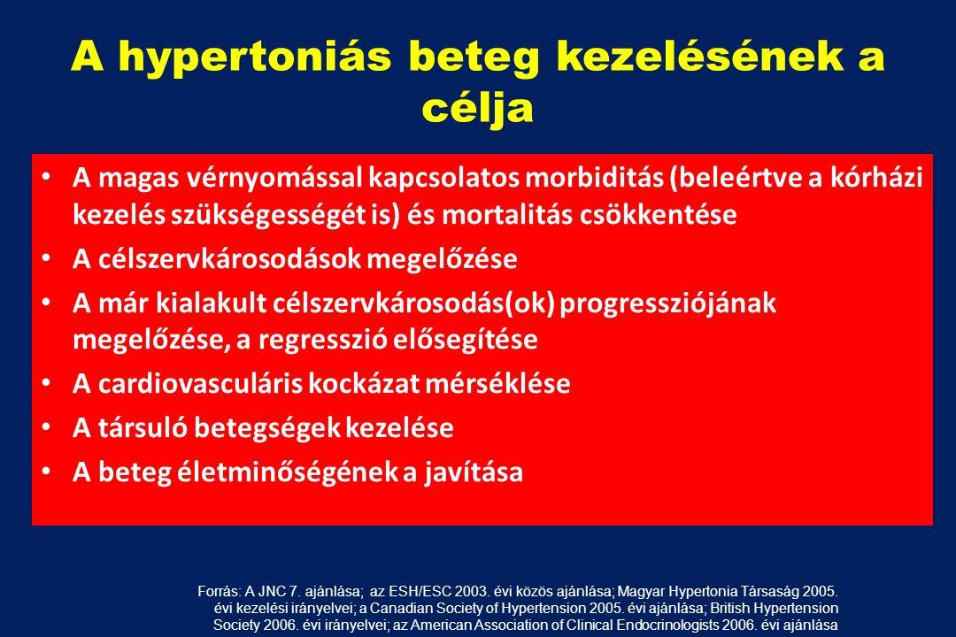 a hipertóniás tevékenységek megelőzése
