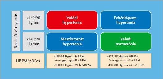 hipertónia hipertónia után