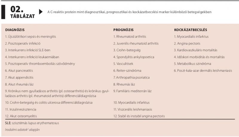 c-reaktív fehérje magas vérnyomás esetén)