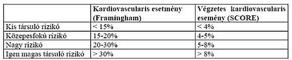 rokkantsági csoport 2 fokú magas vérnyomás esetén