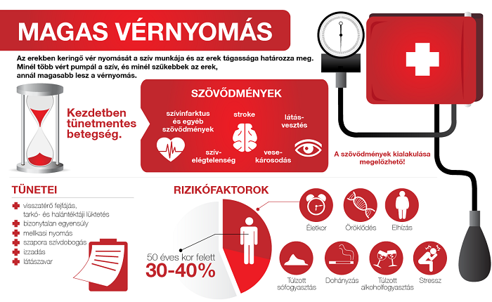 magas vérnyomás problémái