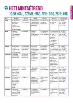 Minden a szénhidrátcsökkentett étrendről - 7 napos minta étrenddel