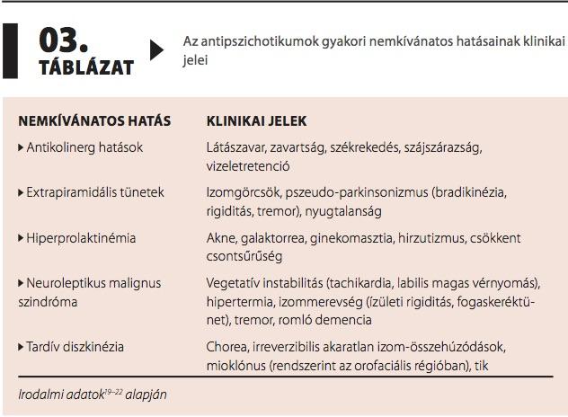 magas vérnyomás és parkinsonizmus)
