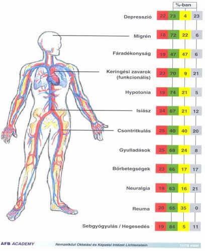 az emberi test aktív pontjai a magas vérnyomástól