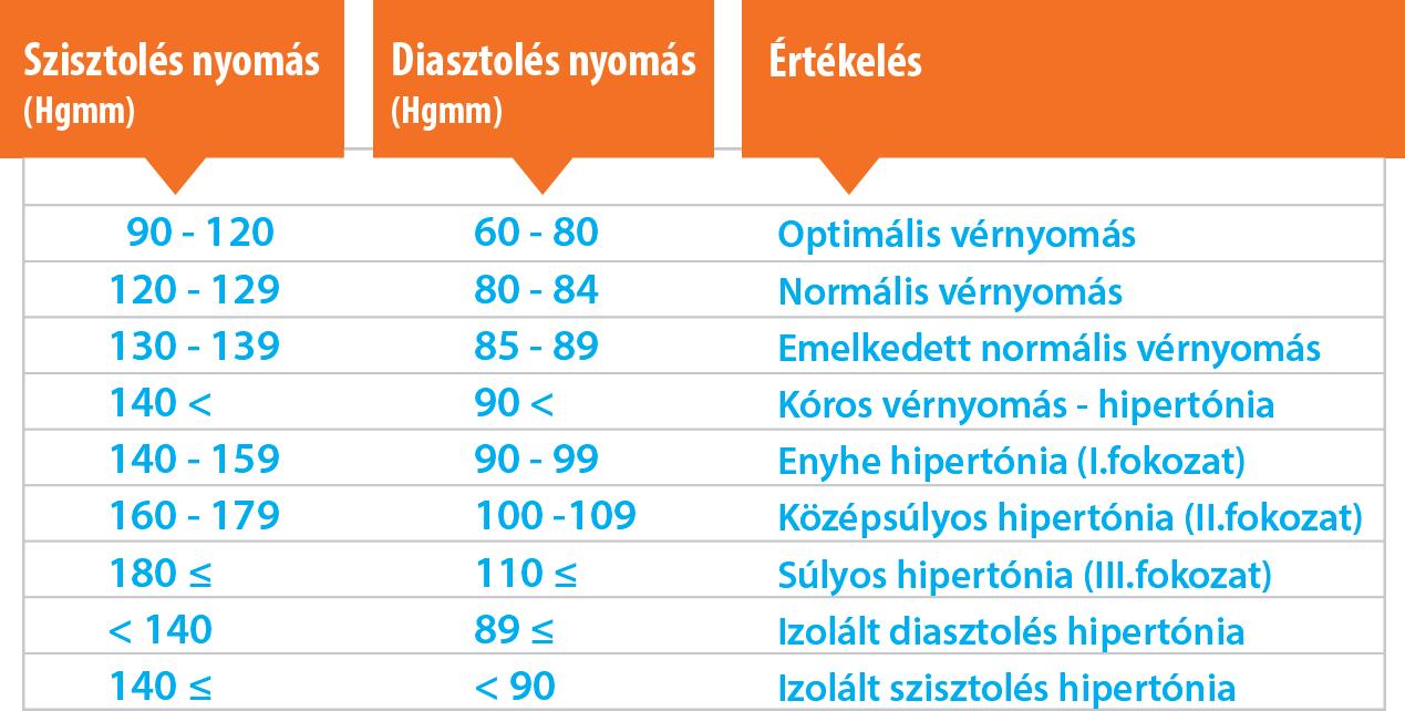 a 135 és 80 közötti nyomás hipertónia