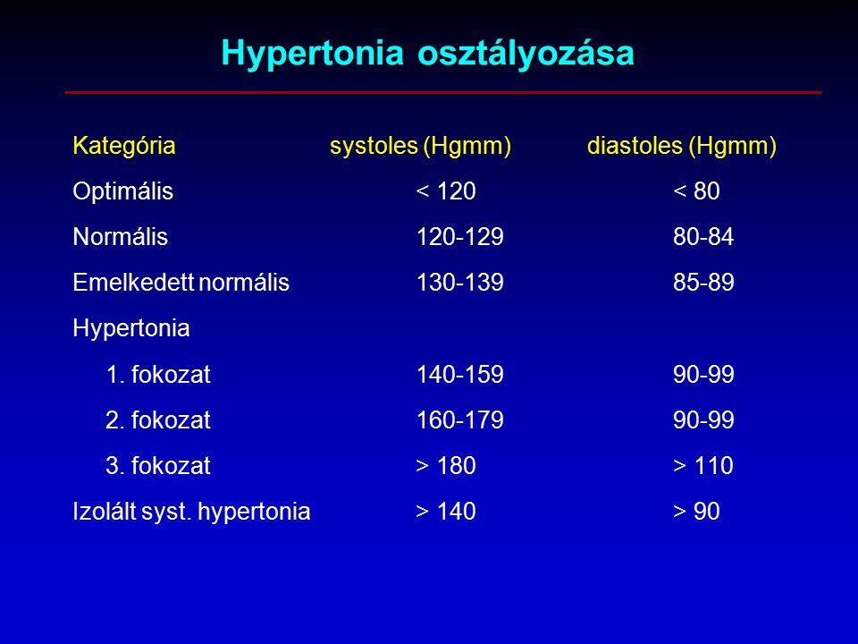 fogyatékos hipertónia