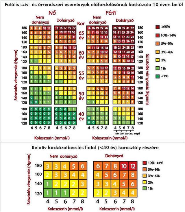 magas vérnyomás trigliceridek)
