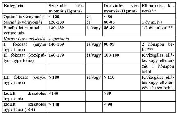 a magas vérnyomás 3 fokozatának kritériumai)