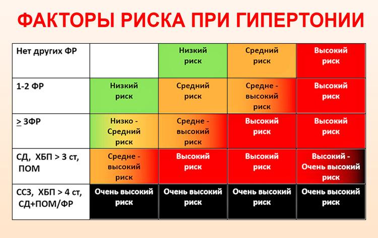 1., 2., 3. és 4. fokú vérnyomás - Szklerózis