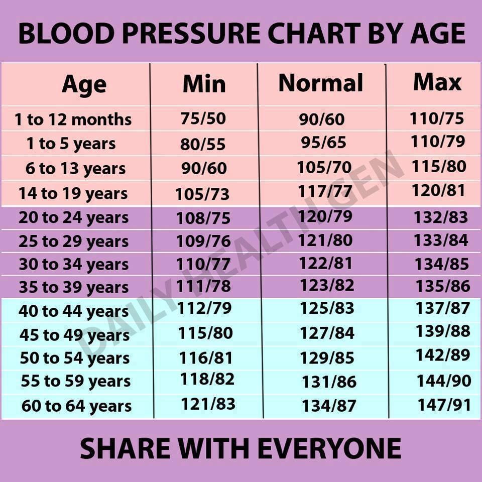 nyomás 120–70 magas vérnyomás esetén magas vérnyomás metoprolol