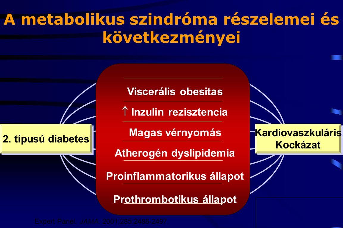 Szindrómák a 2 fokú magas vérnyomásban