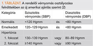 magas vérnyomás kategóriája b)