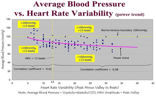 magas vérnyomás az aritmia hátterében)