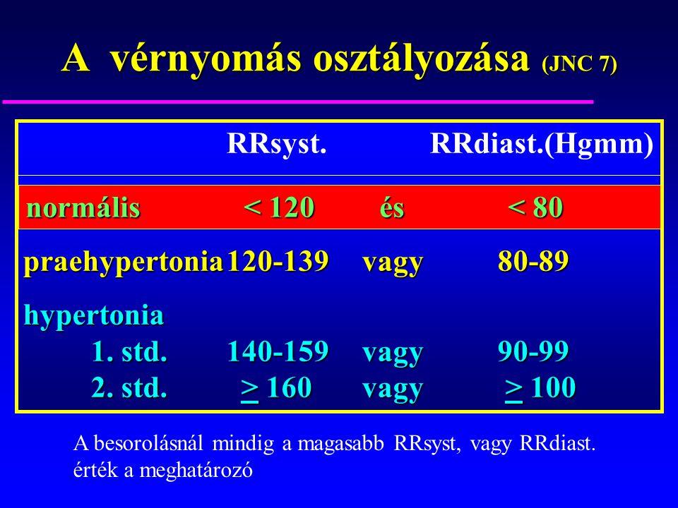 3. fokozatú magas vérnyomás, lehetséges kockázat 4 - Tachycardia - November