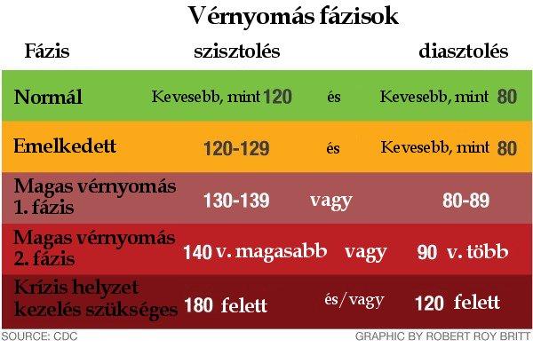 magas vérnyomás, ha a nyomás nagyobb)
