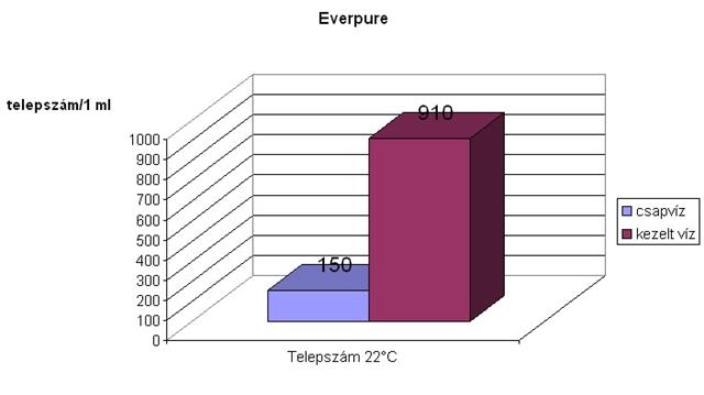 mennyi vizet ihat 2 fokos magas vérnyomás esetén)