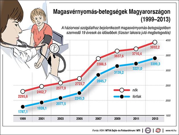 fotónyomás hipertónia magas vérnyomás, aki statisztikák