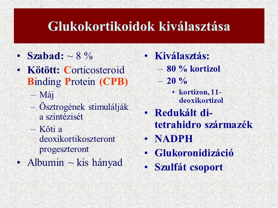 glükokortikoidok magas vérnyomás)