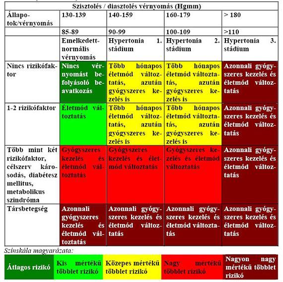 magas vérnyomás 1 stádium 2 fokú kockázat