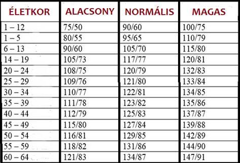 magas vérnyomásos böjt napokkal vese gyógyszeres kezelés miatt fellépő magas vérnyomás
