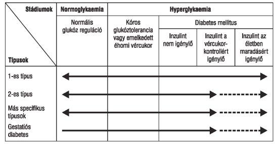 a hipertónia harmadik szakasza, amely nem megengedett