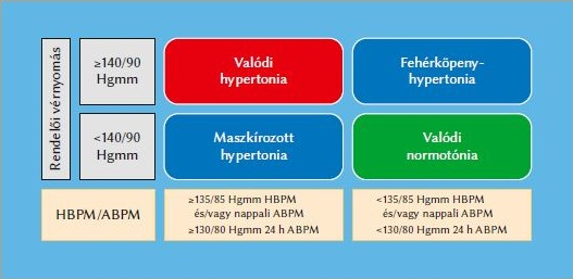 deprenorm hipertónia esetén