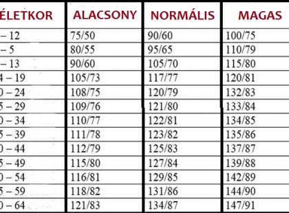 diagnózis az ICB magas vérnyomásával a magas vérnyomás osztályozása mikrobiológia szerint 10