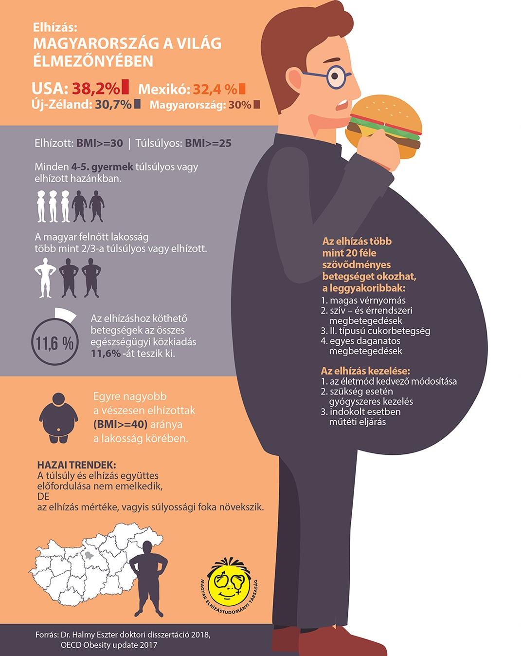 menü magas vérnyomás és elhízás esetén egy hétig