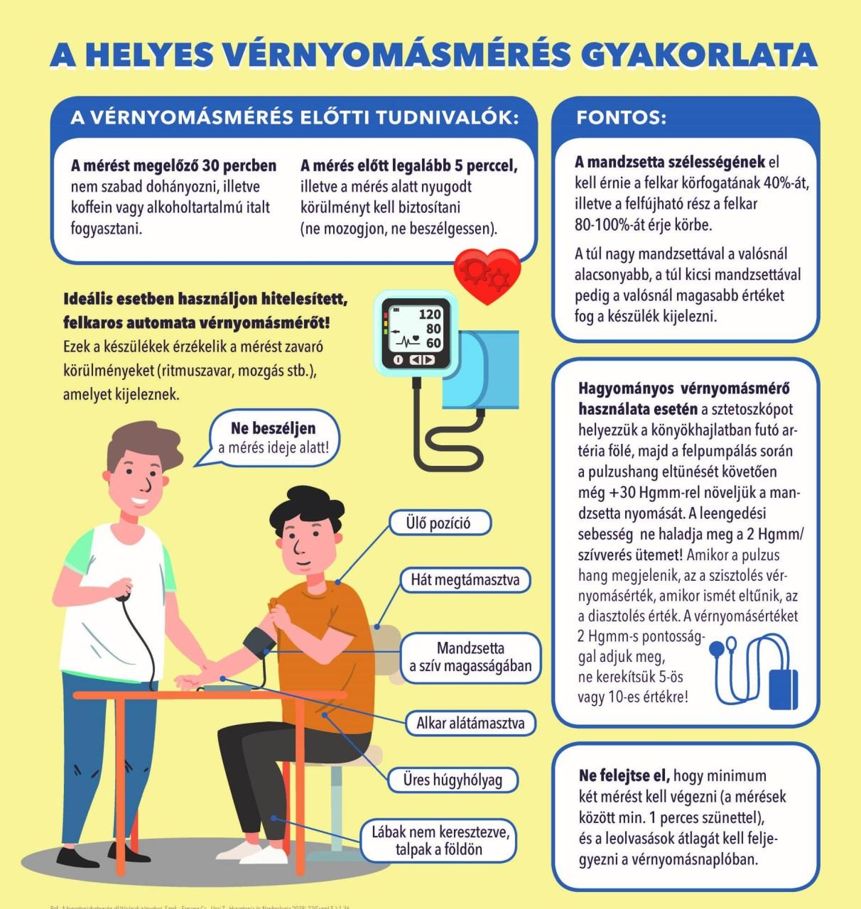 a magas vérnyomás világnapjának mottója, 2020)