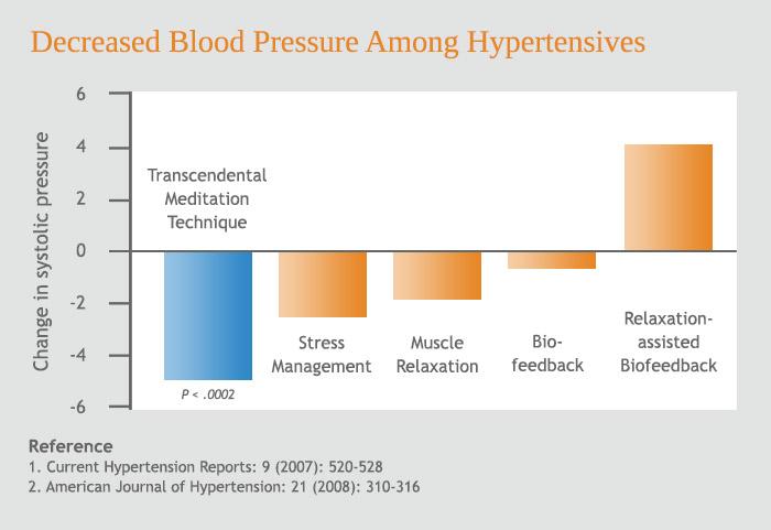 smad következtetés a magas vérnyomásról magas vérnyomás elleni gyógyszerek atf