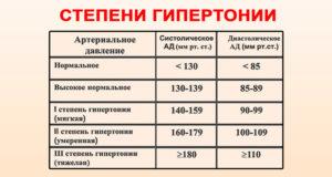 háromszoros standard kombináció magas vérnyomás esetén