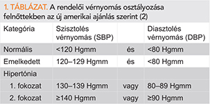 losartan hypertonia kezelési rend