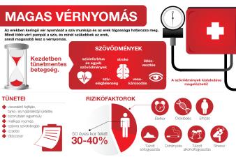 módszerek és alkalmazások a magas vérnyomás ellen)