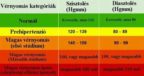 magas vérnyomás 2 stádium kódja mkb 10 által