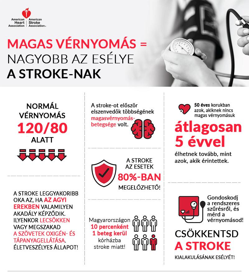 a magas vérnyomás megelőzése és kezelése pánikbetegség kezelése