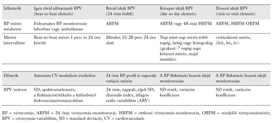 a magas vérnyomás standard módszerei