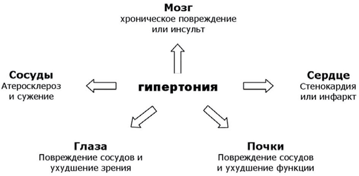fokú artériás hipertónia)