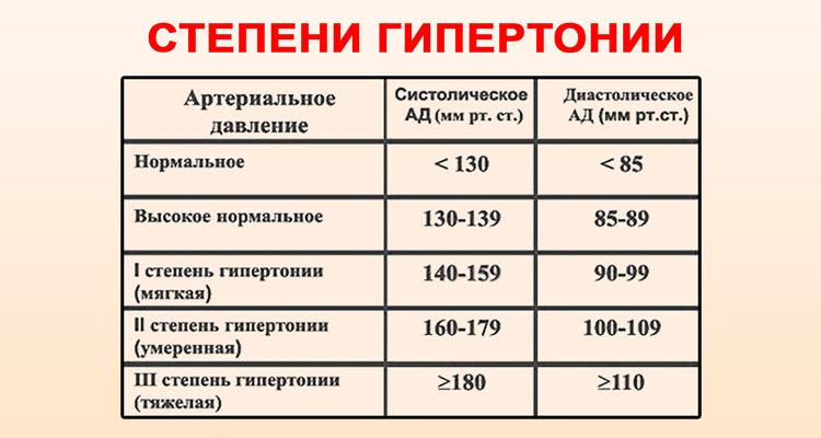 1-2 fokos magas vérnyomás